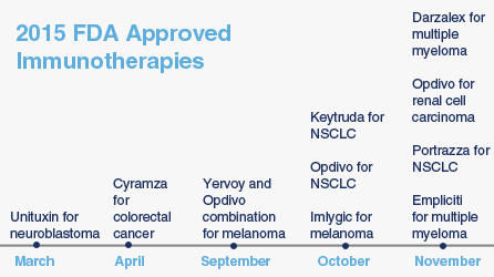 2015 FDA Approved Immunotherapies