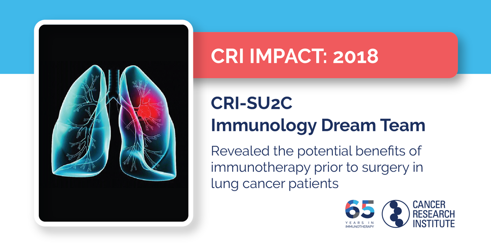 2018 CRI-SU2C Immunology Dream Team revealed the potential benefits of immunotherapy prior to surgery in lung cancer patients