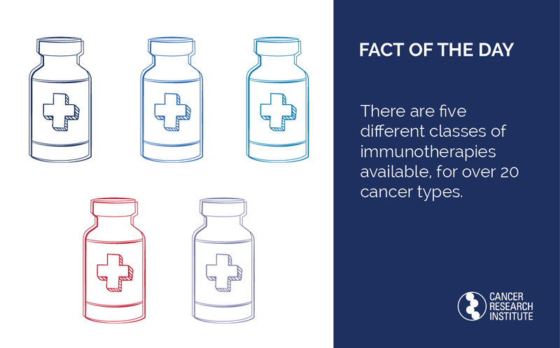 Fact of the Day: There are currently five different classes of immunotherapies available for patients, for over 20 cancer types