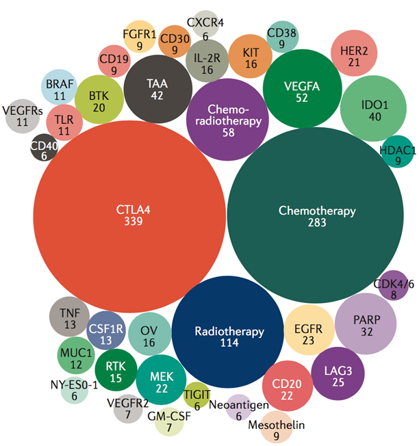 Top 38 targets in the current PD-1/L1 combination trial space chart
