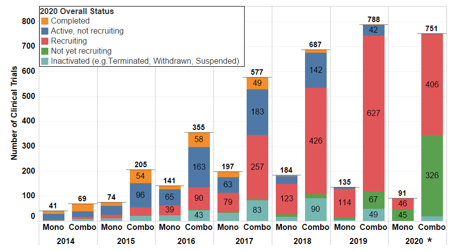 Figure 2. PD1/L1 monotherapy and combination trials started from 2014 to 2020 (*Only data from the first 3 quarters of 2020 were used to generate the analysis in the chart above.) The majority of trials started in last 4 years remain in recruitment phase, where the most recent trials have not started recruitment.