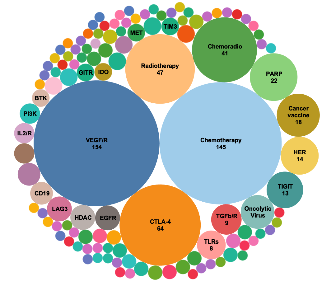 Figure 5. Analysis of new combination trials (724 trials) starting in the year 2020*. When trials targeting VEGF and VEGFR were pooled together, this mechanism-of-action is the largest target of PD-1/L1 combination trials opened in the past year exceeding chemotherapy and CTLA-4 combination trials. Targets of immuno-oncology agents comprise many of the emerging targets. *Only first 3 quarters of 2020 are included in the analysis.