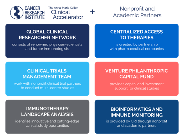 Clinical Accelerator Mission - Cancer Research Institute